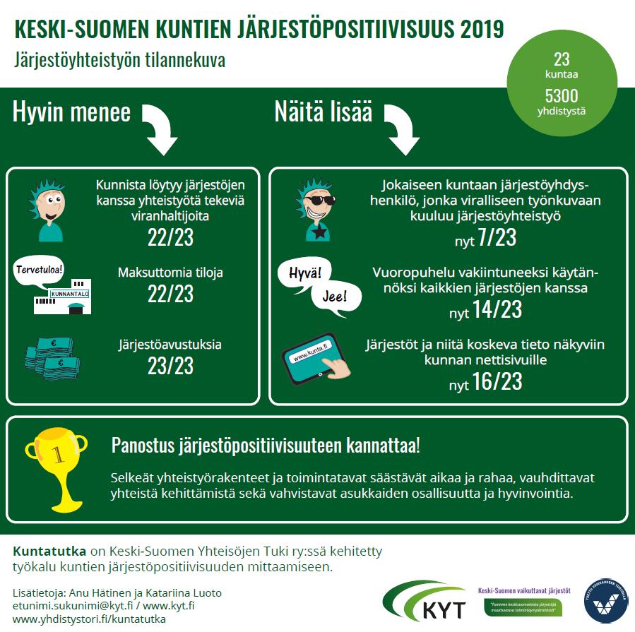 Keski-Suomen kuntien järjestöpositiivisuus 2019
